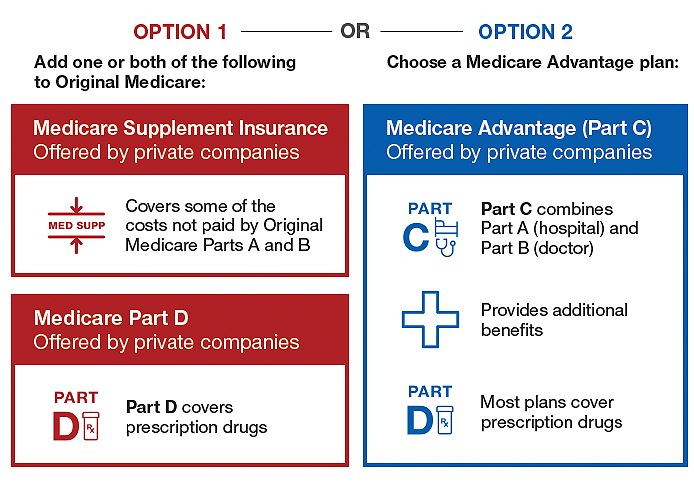 Medicare Maze Options 1 and 2